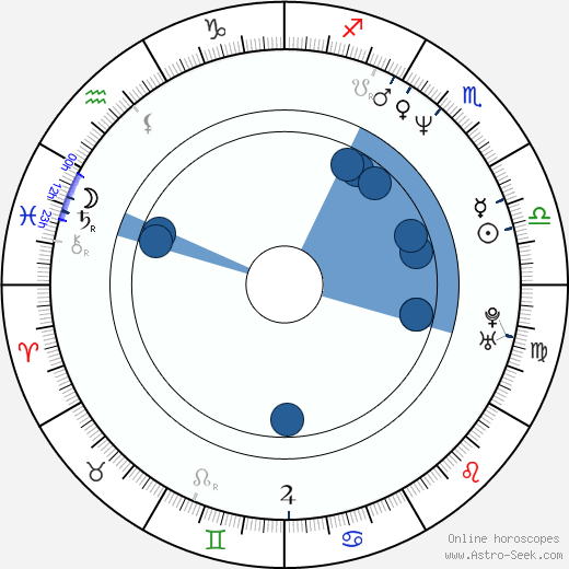 Lukáš Hlavica wikipedia, horoscope, astrology, instagram