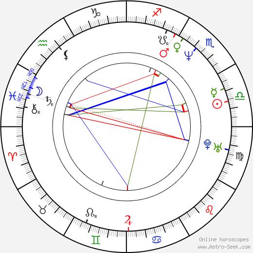 Lukáš Hlavica astro natal birth chart, Lukáš Hlavica horoscope, astrology