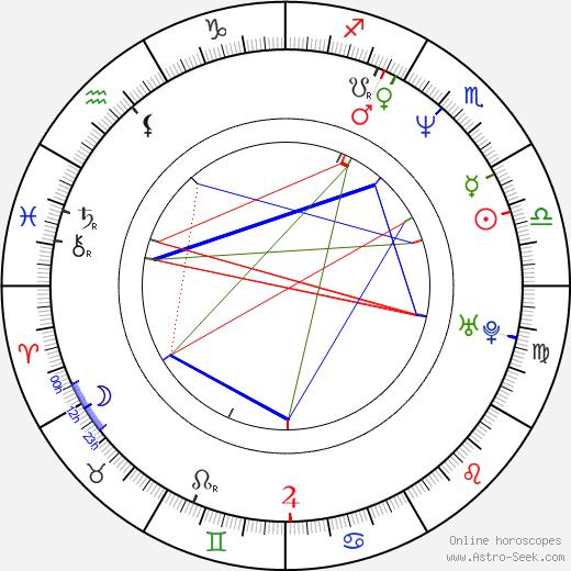Luke Perry astro natal birth chart, Luke Perry horoscope, astrology