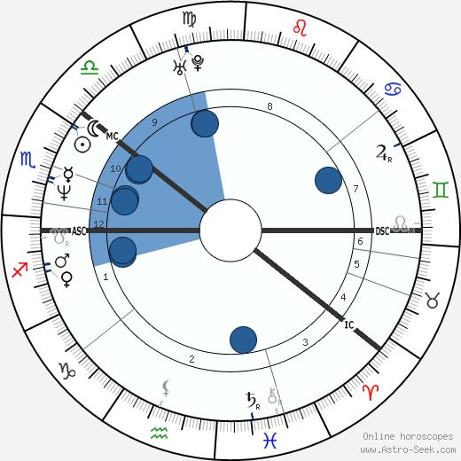 Magnús Jónsson wikipedia, horoscope, astrology, instagram