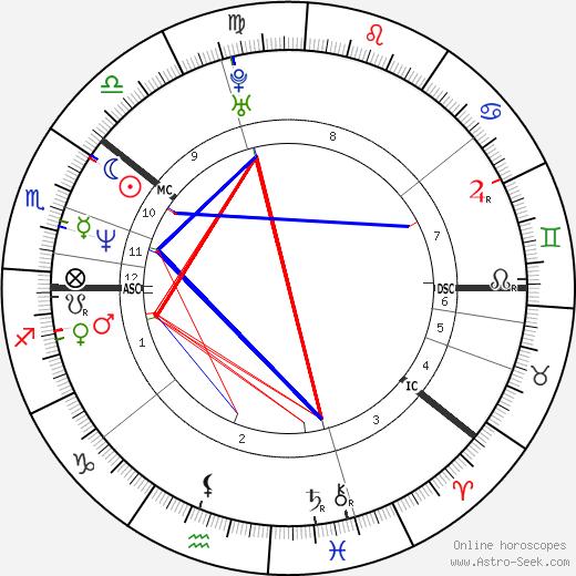 Magnús Jónsson день рождения гороскоп, Magnús Jónsson Натальная карта онлайн