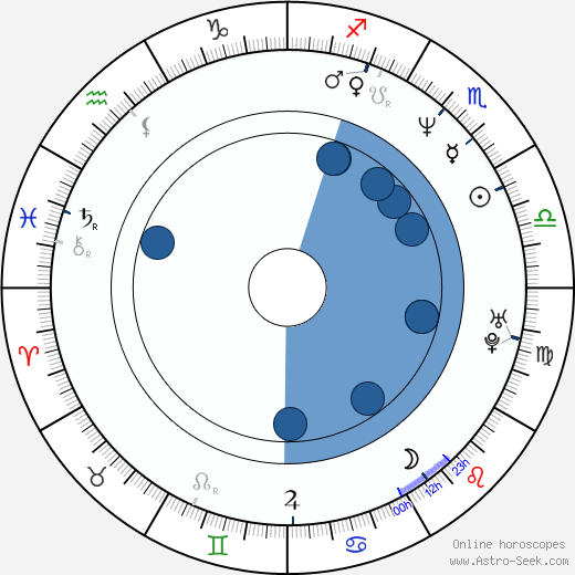 Maria Ceiça wikipedia, horoscope, astrology, instagram