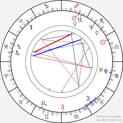 Maria Ceiça birth chart, Maria Ceiça astro natal horoscope, astrology