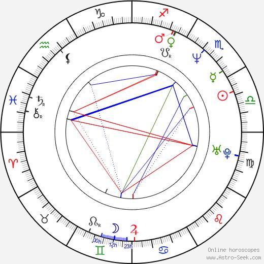 Marina Migunova tema natale, oroscopo, Marina Migunova oroscopi gratuiti, astrologia