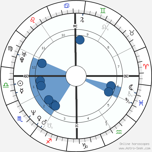 Matt Biondi wikipedia, horoscope, astrology, instagram