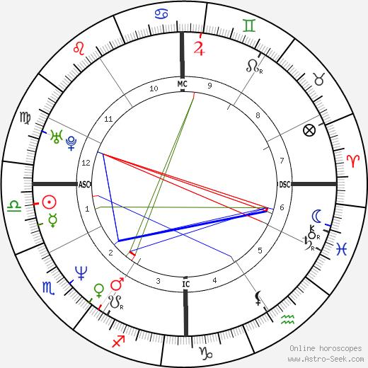 Matt Biondi astro natal birth chart, Matt Biondi horoscope, astrology