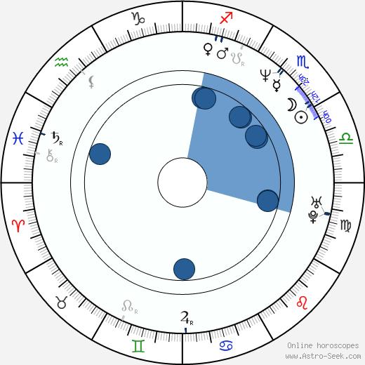 Mike Tsar wikipedia, horoscope, astrology, instagram