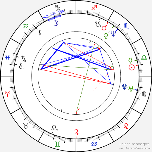 Nora Gallovičová astro natal birth chart, Nora Gallovičová horoscope, astrology