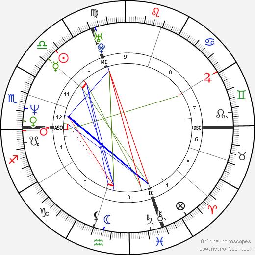 Патрик Руа Patrick Roy день рождения гороскоп, Patrick Roy Натальная карта онлайн