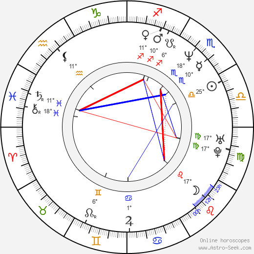 Peter Kočiš birth chart, biography, wikipedia 2019, 2020