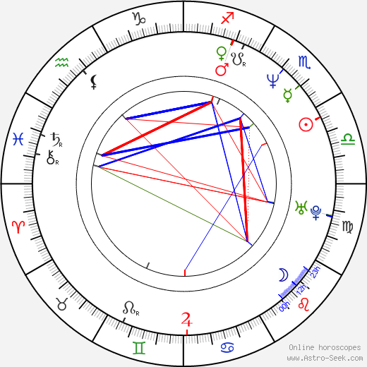 Peter Kočiš astro natal birth chart, Peter Kočiš horoscope, astrology