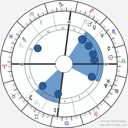 Philippe Torreton wikipedia, horoscope, astrology, instagram