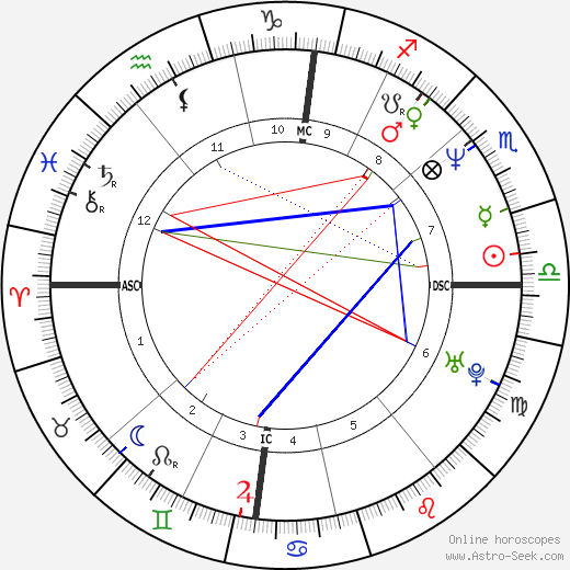 Philippe Torreton astro natal birth chart, Philippe Torreton horoscope, astrology