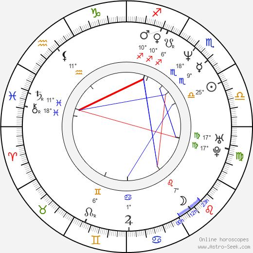 Ralph Eggleston birth chart, biography, wikipedia 2018, 2019