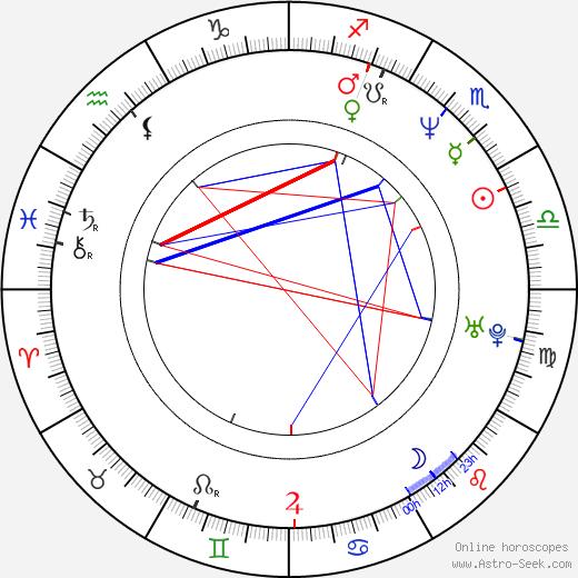 Ralph Eggleston astro natal birth chart, Ralph Eggleston horoscope, astrology