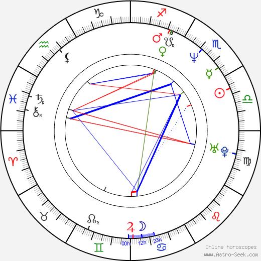 Reb Braddock birth chart, Reb Braddock astro natal horoscope, astrology