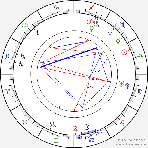 Rhys Muldoon astro natal birth chart, Rhys Muldoon horoscope, astrology