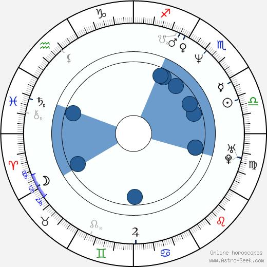 Ronit Roy wikipedia, horoscope, astrology, instagram