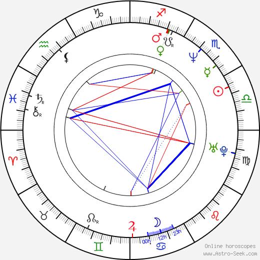 Sanjay Kapoor день рождения гороскоп, Sanjay Kapoor Натальная карта онлайн