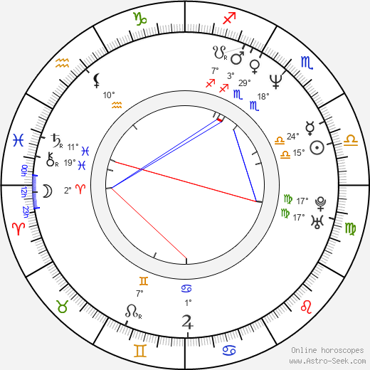 Simon de La Brosse birth chart, biography, wikipedia 2019, 2020