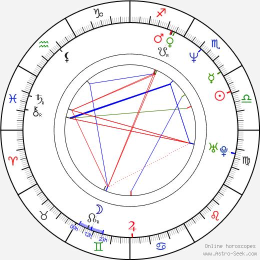 Стив Куган Steve Coogan день рождения гороскоп, Steve Coogan Натальная карта онлайн