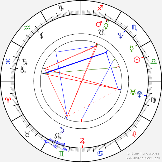 Steve Coogan astro natal birth chart, Steve Coogan horoscope, astrology