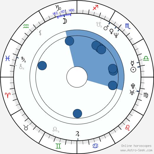 Steven Dieveney wikipedia, horoscope, astrology, instagram