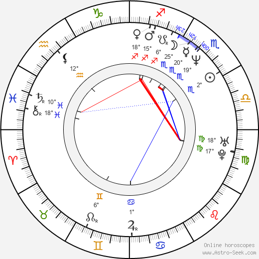 Thanos Anastopoulos birth chart, biography, wikipedia 2019, 2020