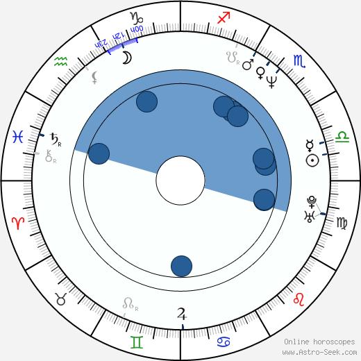 Tom Bresnahan wikipedia, horoscope, astrology, instagram