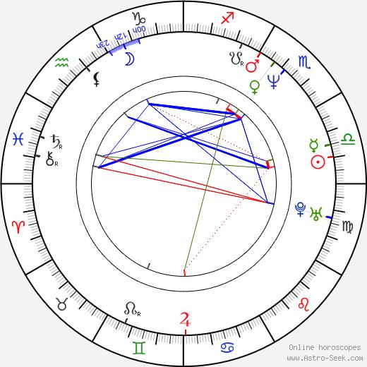 Tom Bresnahan astro natal birth chart, Tom Bresnahan horoscope, astrology