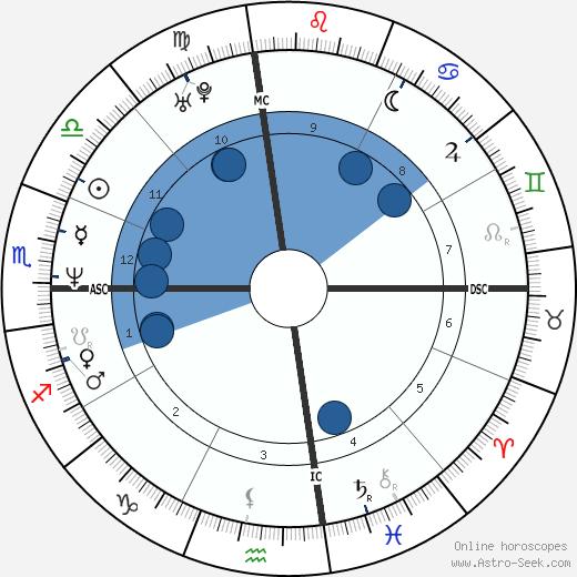 Tony Cimber wikipedia, horoscope, astrology, instagram