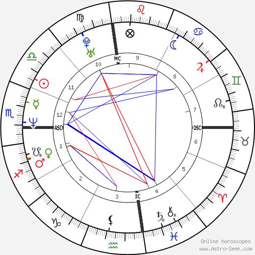 Tony Cimber день рождения гороскоп, Tony Cimber Натальная карта онлайн