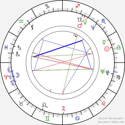 Toshimitsu Deyama birth chart, Toshimitsu Deyama astro natal horoscope, astrology