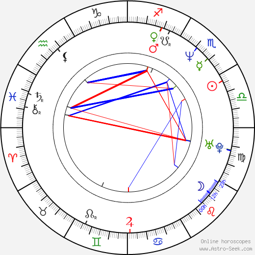 Tracy Griffith birth chart, Tracy Griffith astro natal horoscope, astrology