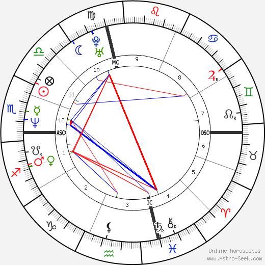 Валерия Голино Valeria Golino день рождения гороскоп, Valeria Golino Натальная карта онлайн