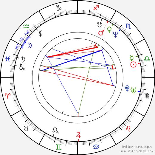 Valter Dragan день рождения гороскоп, Valter Dragan Натальная карта онлайн