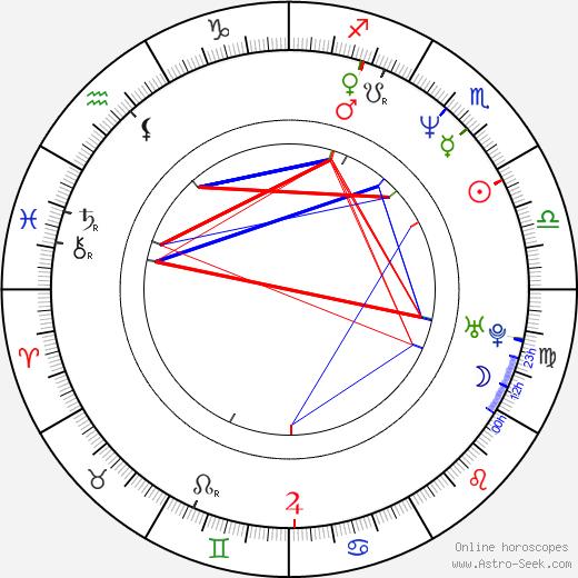 William Zabka astro natal birth chart, William Zabka horoscope, astrology
