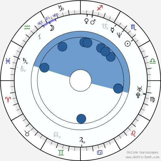 Zsolt László wikipedia, horoscope, astrology, instagram