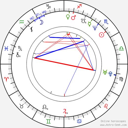 Zsolt László birth chart, Zsolt László astro natal horoscope, astrology