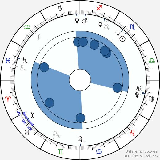 Agnieszka Kumor wikipedia, horoscope, astrology, instagram