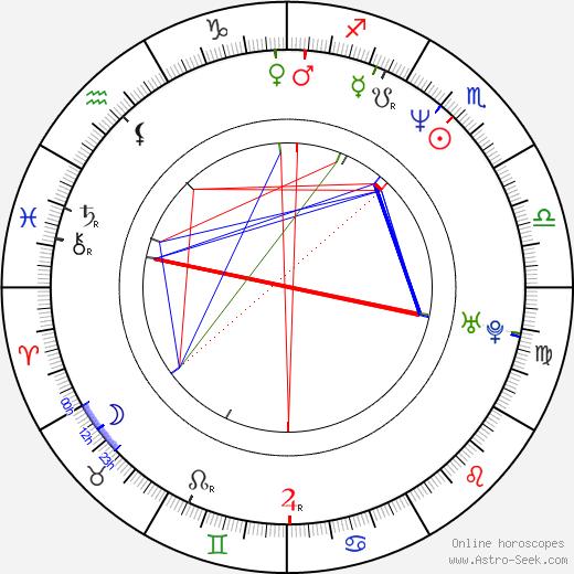 Agnieszka Kumor birth chart, Agnieszka Kumor astro natal horoscope, astrology