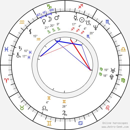 Albert Kuvezin birth chart, biography, wikipedia 2020, 2021