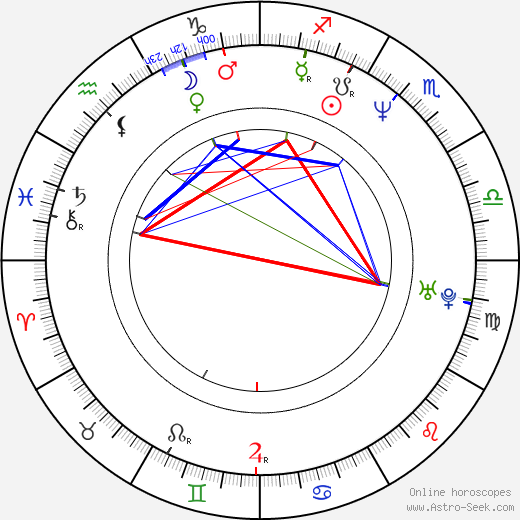 Albert Kuvezin birth chart, Albert Kuvezin astro natal horoscope, astrology