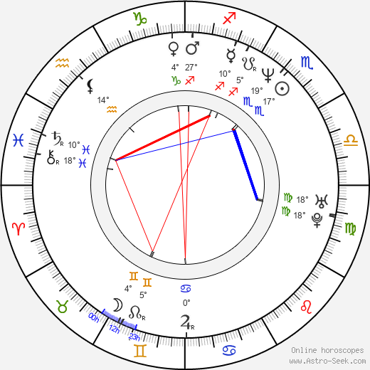 Alexander Adolph birth chart, biography, wikipedia 2018, 2019