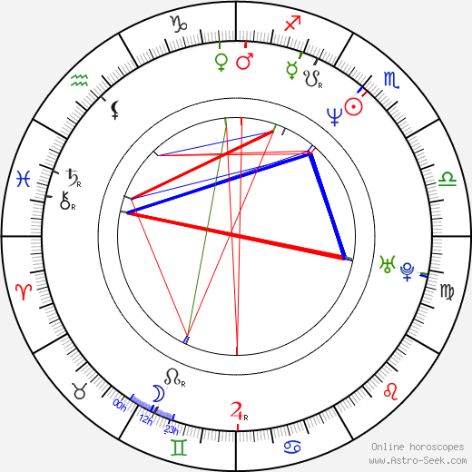 Alexander Adolph astro natal birth chart, Alexander Adolph horoscope, astrology