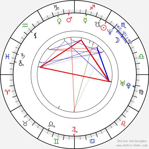Александр Сиддиг Alexander Siddig день рождения гороскоп, Alexander Siddig Натальная карта онлайн