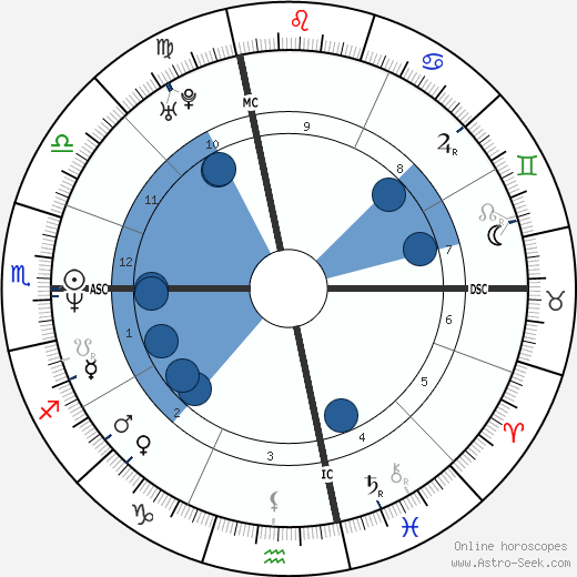 Andrea Dukakis wikipedia, horoscope, astrology, instagram