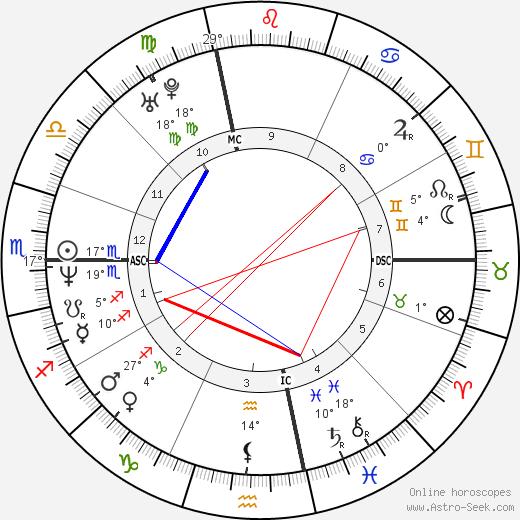 Andrea Dukakis tema natale, biography, Biografia da Wikipedia 2020, 2021