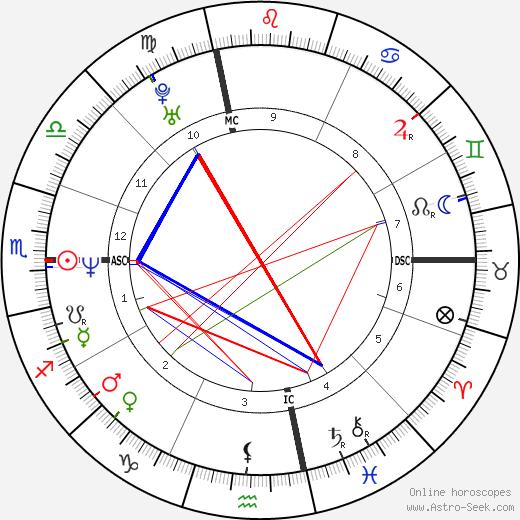 Andrea Dukakis tema natale, oroscopo, Andrea Dukakis oroscopi gratuiti, astrologia