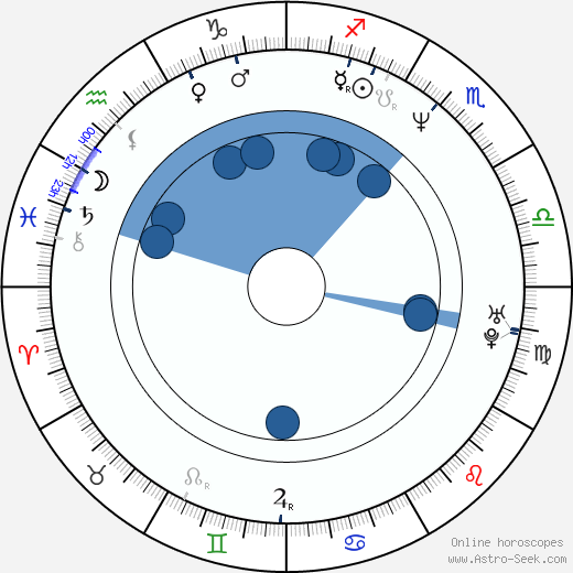 Andrew Tiernan wikipedia, horoscope, astrology, instagram